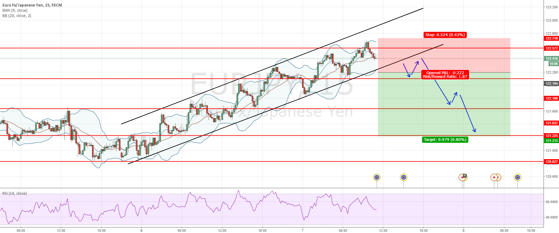EURJPY - Potential Short broken channel