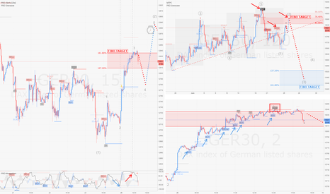 GER30: DAX / H2-m15-m2 : Analyse Intraday Multi-Timeframe