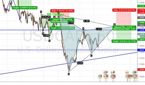 USDCAD: Bear Gartley USDCAD