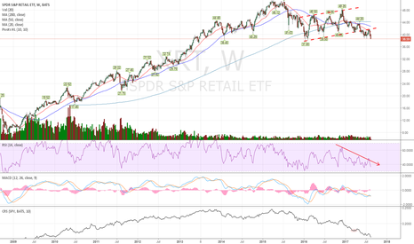 XRT: This sector is looking really bad