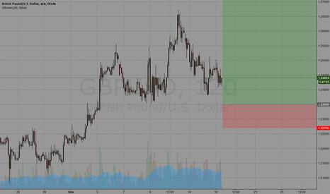 GBPUSD: Buy limit GBPUSD