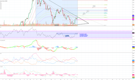 BTCUSD: BTC - Critical 48 hours, bull or bear, it's decided now.