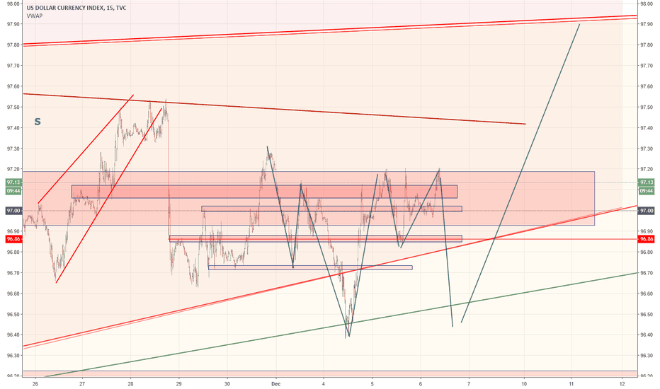 DXY: dxy, stop hunt today. tomorrow up