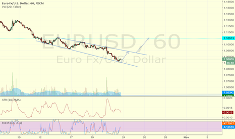 EURUSD: long eu