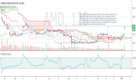 AMD: AMD long opportunity!