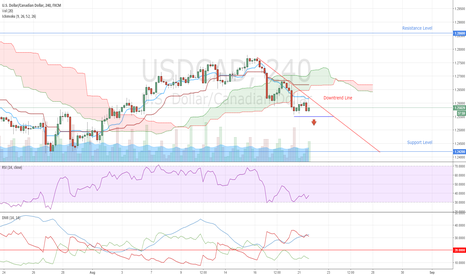 USDCAD: USDCAD Sell Signal