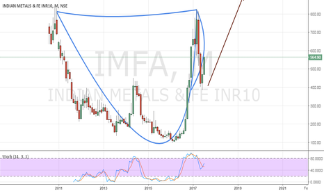 IMFA: Cup & Handle on IMFA monthly