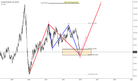 USOIL: Forcing the longside - Crude OIL