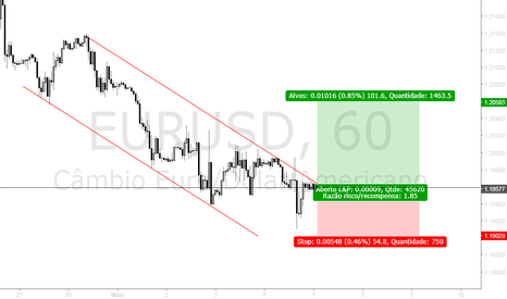 EURUSD: CALL POSITION