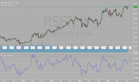 MSFT: $MSFT Microsoft
