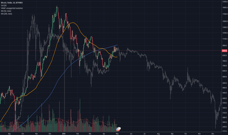 BTCUSD: Remember when we hit the 200MA in 2014?