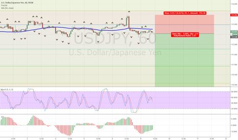 USDJPY: Order to sell USDJPY at 112.48