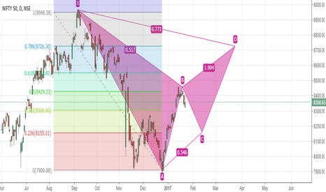NIFTY: potential up swing