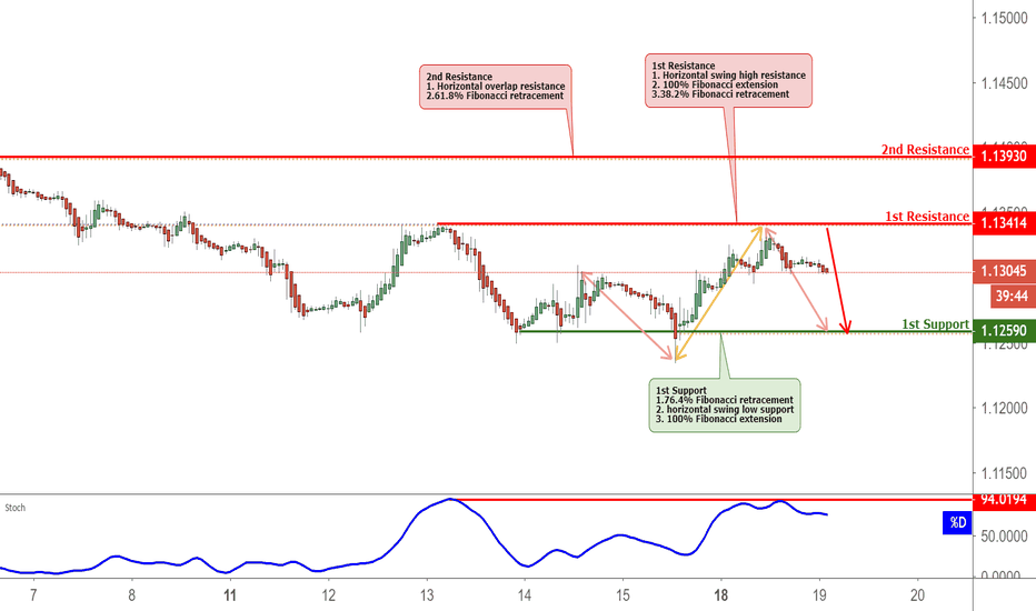 EURUSD: EURUSD Reversed Off Resistance, Prepare For Further Drop