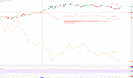 TNX: BTC & 10 yr yield leading indicator, SNP lagging, correlated