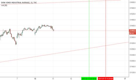 DJI: Dow Jones 15 min chart for Socionomics