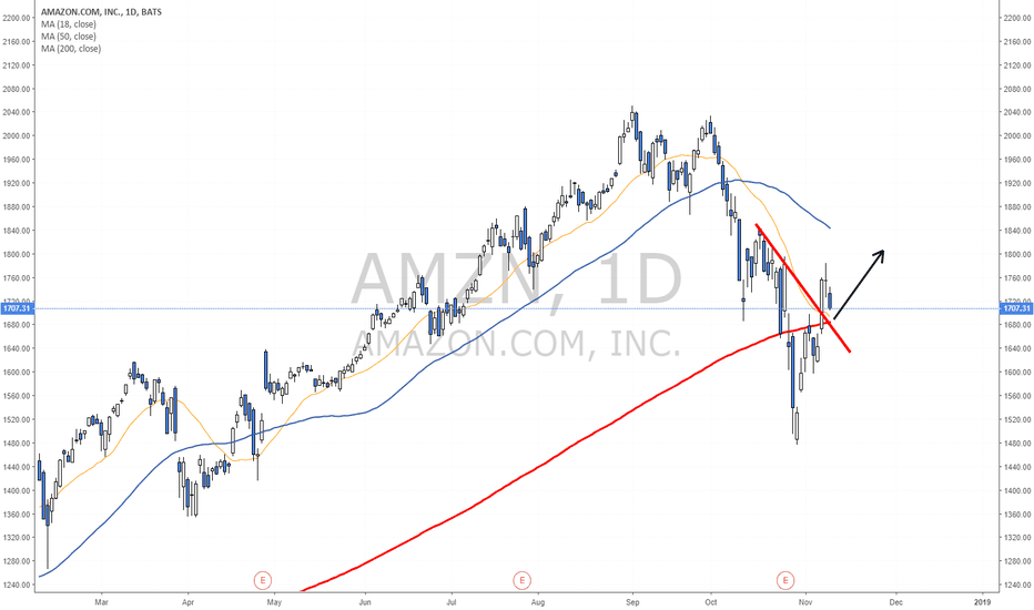 AMZN: Buying opportunity?