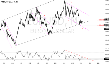 EURUSD: at the right price i'll buy anything (except euros)