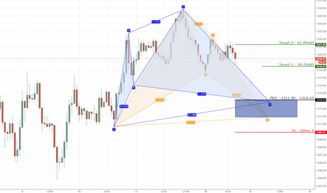 XAUUSD: XAUUSD bullish cypher/bat on 1hr chart