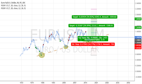 EURUSD: EURUSD Long Term Setup Monthly