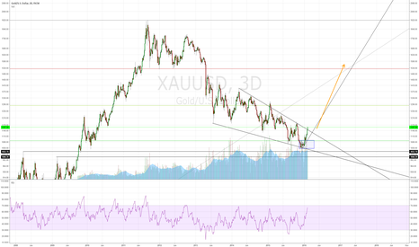XAUUSD: Something's stirring in the gold market