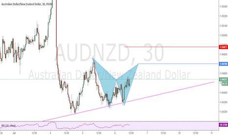 AUDNZD: Possible Bat Pattern