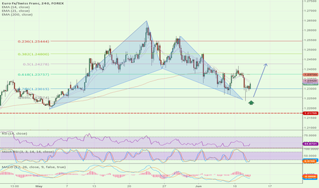 EURCHF: $EURCHF Bullish bat pattern completed. long with SL below@1.2200