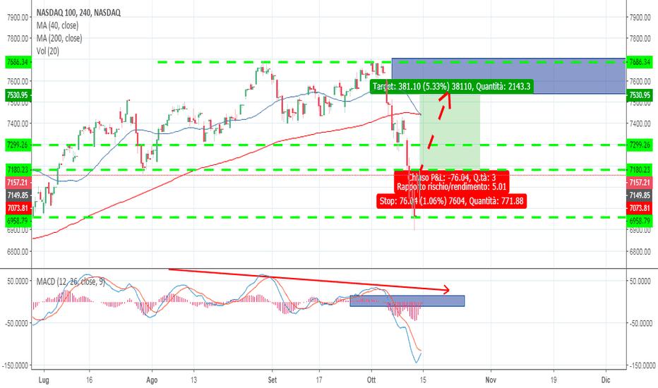 NDX: ANALISI SUL NASDAQ