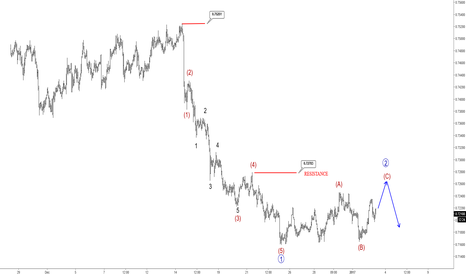 AUDUSD: Elliott Wave Analysis: AUDUSD Trading In Wave Two