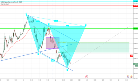 GBPJPY: GBP/JPY Possible Cyper