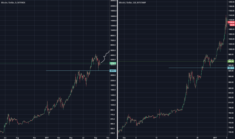 BTCUSD: Bitcoin Pattern Correlation For 10-16k early 2018 ATH