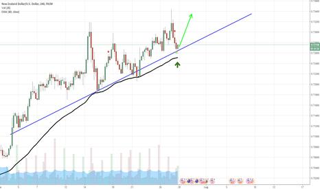 NZDUSD: NZD/USD - Continua il trend positivo
