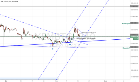 XEMBTC: XEM, bullish signs