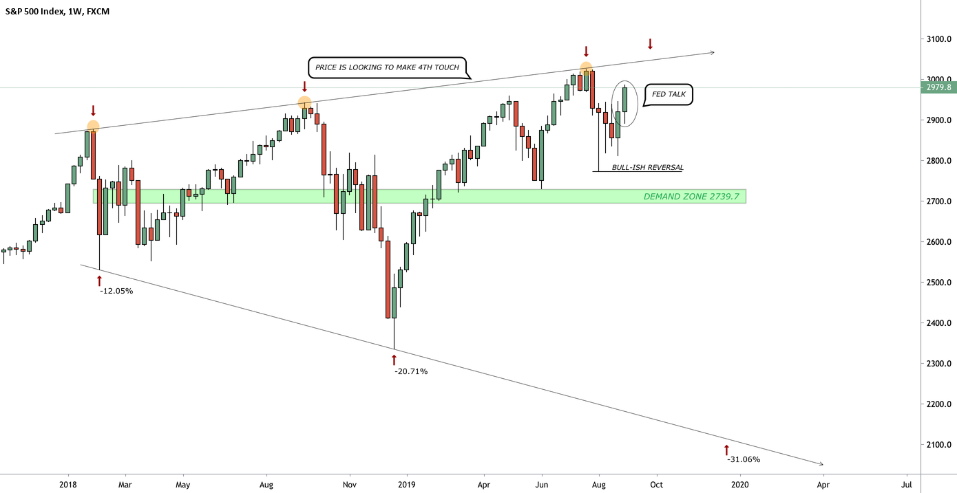 S&P 500 for FX:SPX500 by DreamANightmare — TradingView