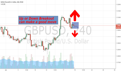 GBPUSD: Inside Bar Entry