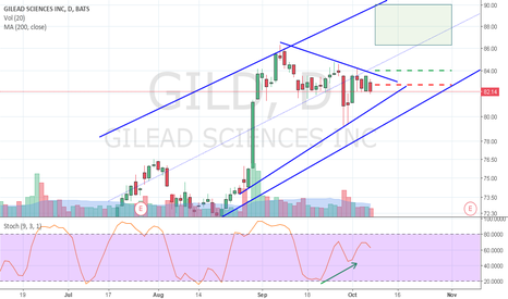 GILD: Mid Divergence Triangle Breakout