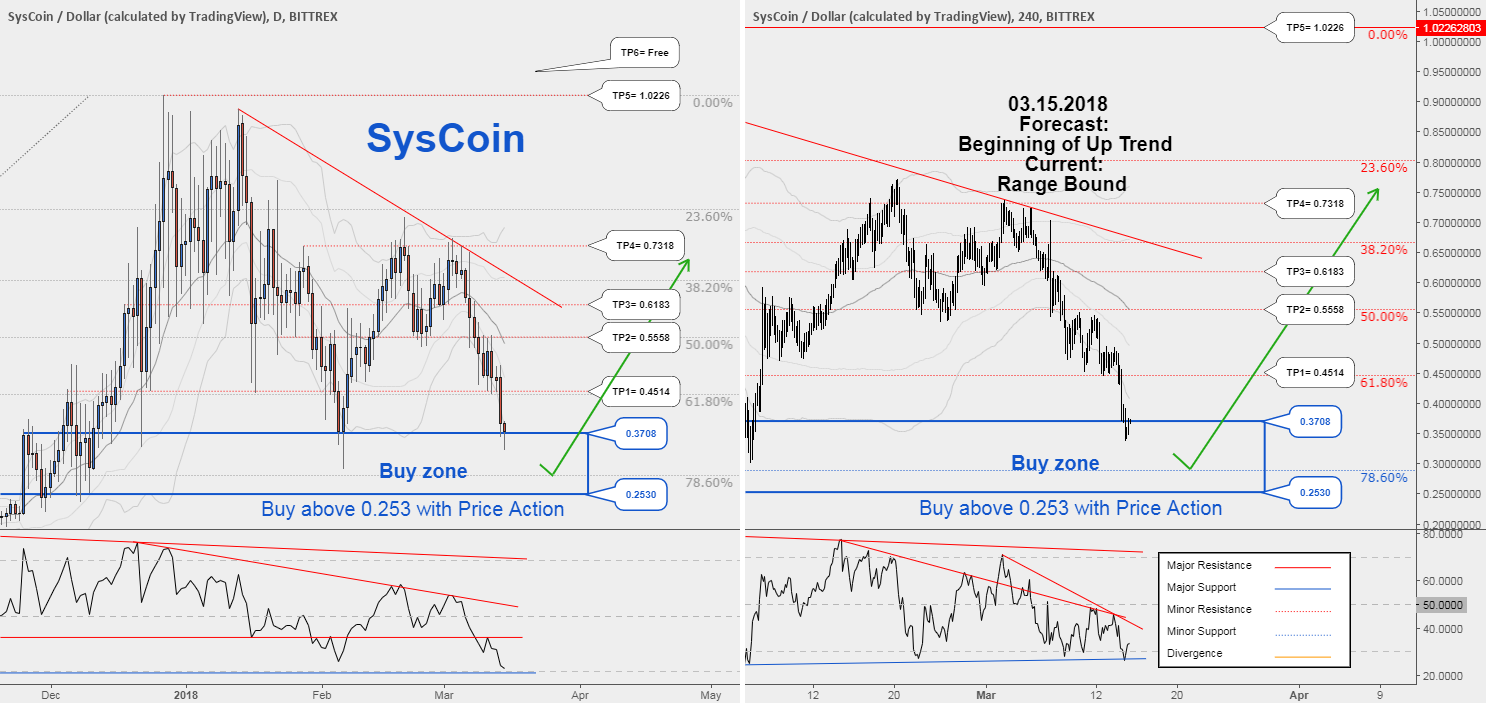SysCoin , Be ready to new opportunity to buy in SYSUSD !!