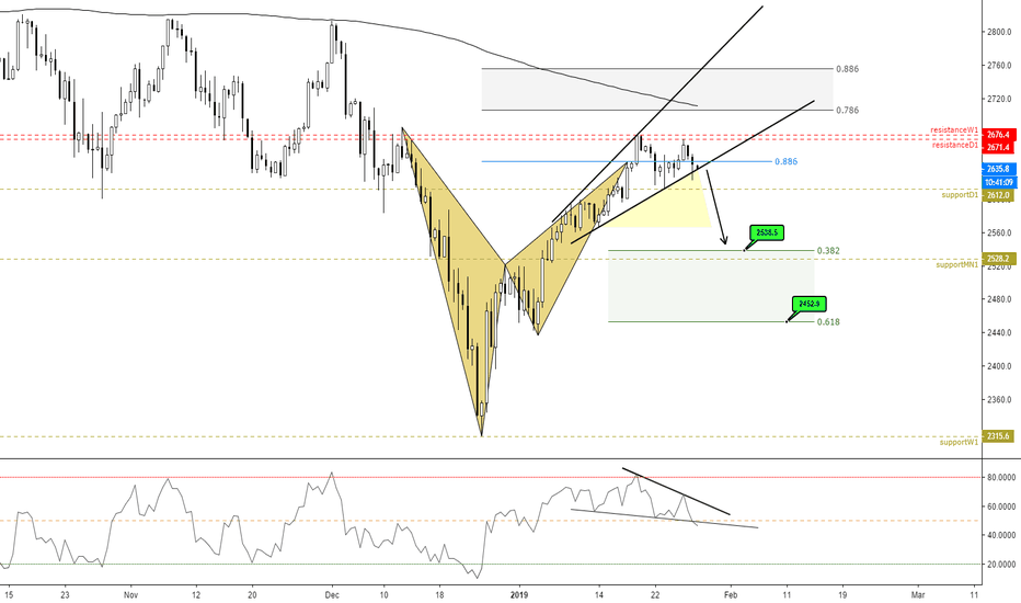 SPX500USD: (12h) One bearish bat pattern at previous support! $SPX500USD