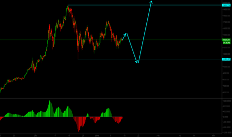 BTCUSD: BTCUSD Short term sell setup & Mid-term buy setup.