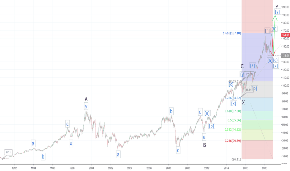 HON: Honeywell Cyclical Wave Count