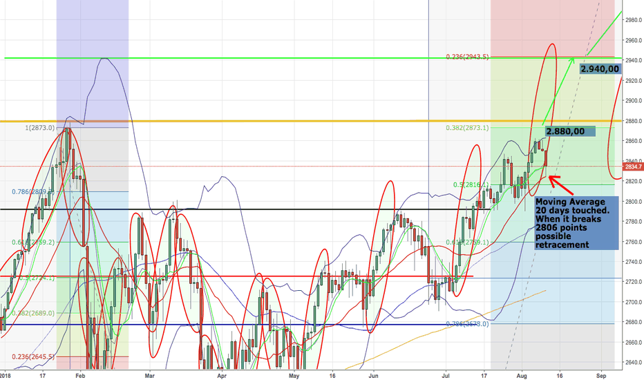SPX500: MA 20 days touched. When breaks 2806, possible retracement