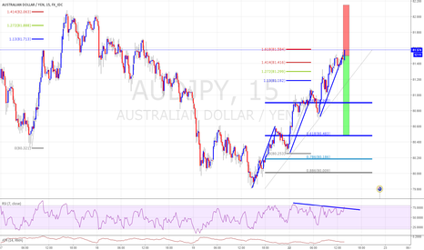 AUDJPY: 3 Dives Pattern with feb confluence with rsi divergence