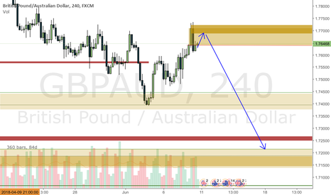 GBPAUD: GBPAUD expecting a move up monday for a fall after