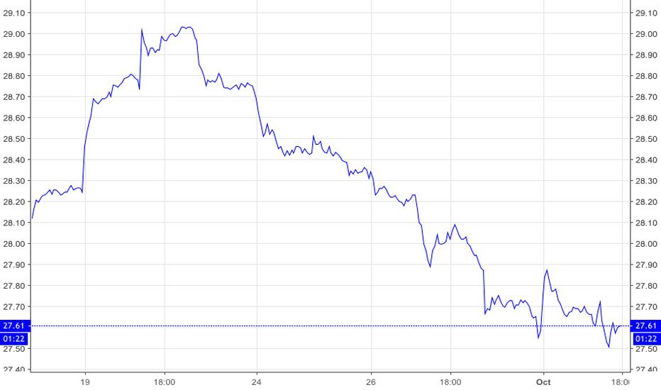 XLF: XLF  Important Financial SPDR..  Suddenly Dropping Sharply