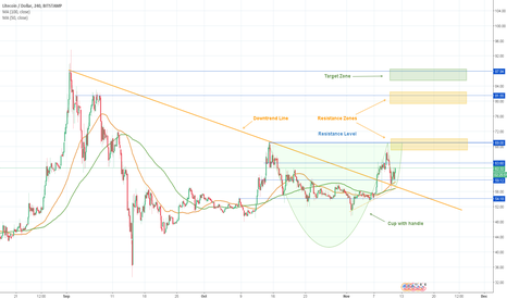 LTCUSD: Litecoin How to Trade