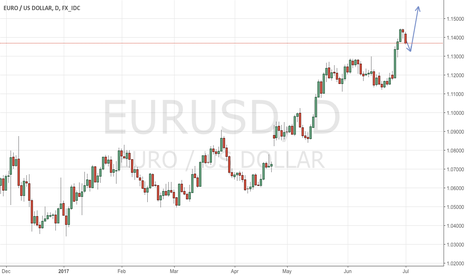 EURUSD: Mkt Digest July 3: The end of bad days for Dollar may be elusive