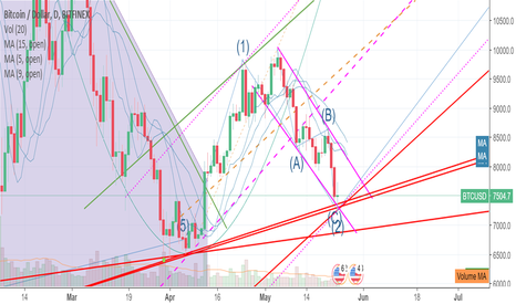 BTCUSD: Bottom (2) placed, now on our way to top (3)