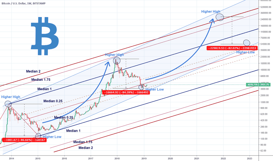 BTCUSD: Bitcoin's early stages of a new Bull Market.