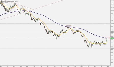 DXY: Touros do dólar ficando cansados?