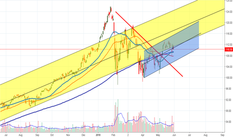 SSO: Does this really look BEARISH to you?